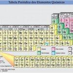 Tabela Periódica Completa