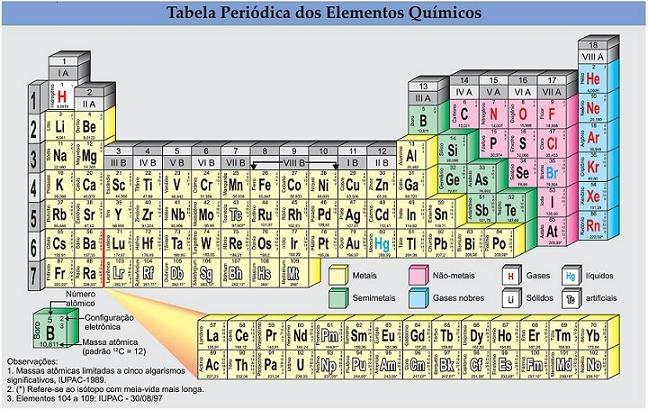 historia-tabela-periodica-4